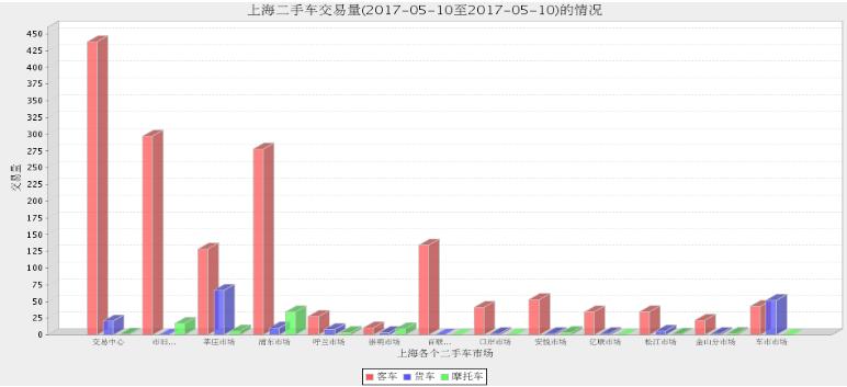 2017年上海二手车市场5月9日与5月10日交易情况对比
