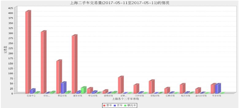 2017年上海二手车市场5月10日与5月11日交易情况对比