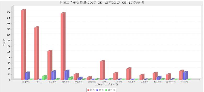 2017年上海二手车市场5月11日与5月12日交易情况对比