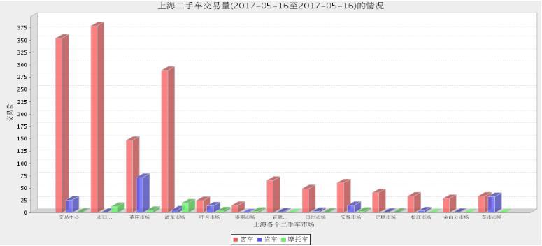 2017年上海二手车市场5月15日与5月16日交易情况对比