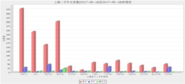2017年上海二手车市场5月17日与5月18日交易情况对比