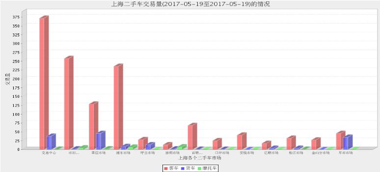 2017年上海二手车市场5月18日与5月19日交易情况对比