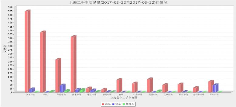 2017年上海二手车市场5月19日与5月22日交易情况对比