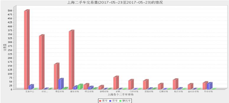 2017年上海二手车市场5月22日与5月23日交易情况对比