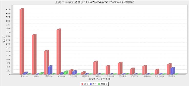 2017年上海二手车市场5月23日与5月24日交易情况对比