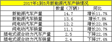 中国二手车城:2017年5月汽车产销数据报道