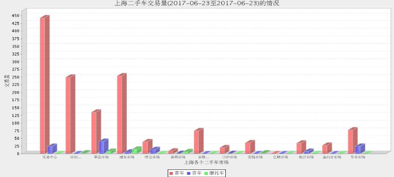 2017年上海二手车市场6月22日与6月23日交易情况对比