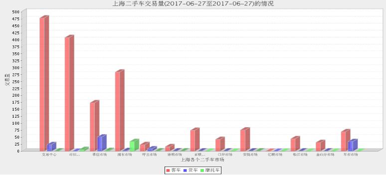2017年上海二手车市场6月26日与6月27日交易情况对比