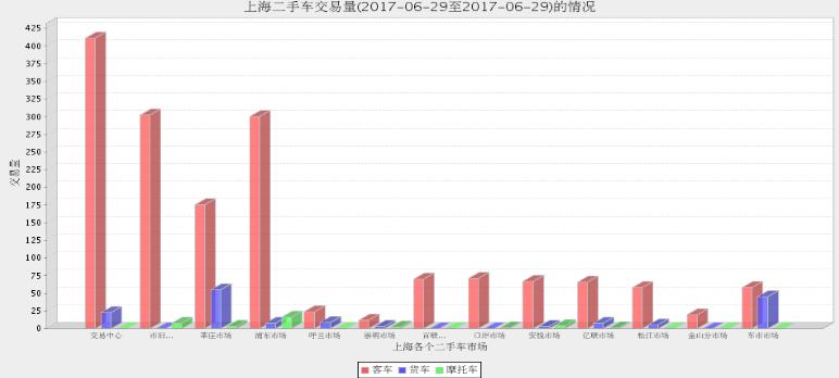 2017年上海二手车市场6月28日与6月29日交易情况对比