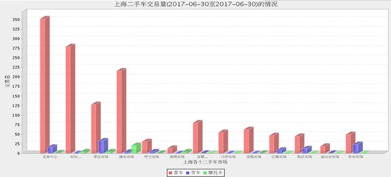 上海二手车交易市场2017年6月29日与30日最新交易数据