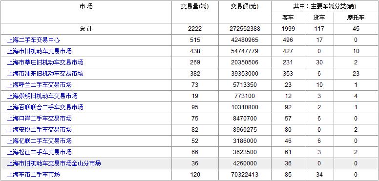 上海二手车交易市场2017年6月30日与7月3日数据对比