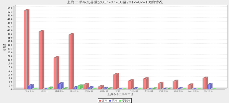 2017年7月10日(星期一)各大<a href='http://sh.cn2che.com/' target='_blank'>上海二手车</a>市场成交数据