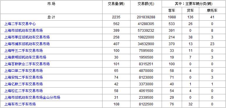 上海二手车2017年7月7日和10日数据对比 继续保持低迷