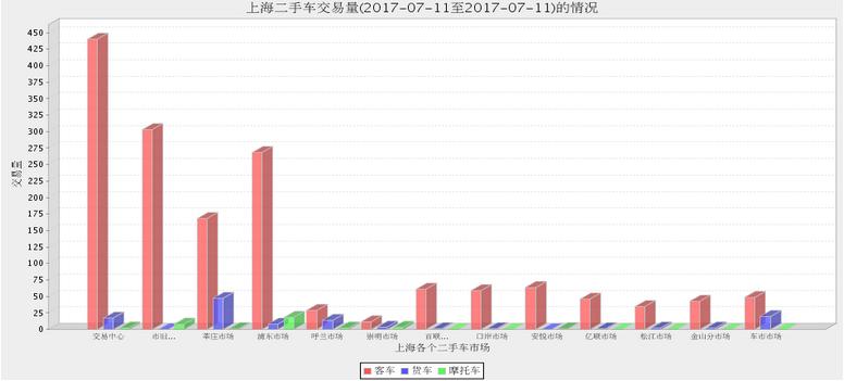 上海二手车2017年7月10日与11日数据 和上周比下降