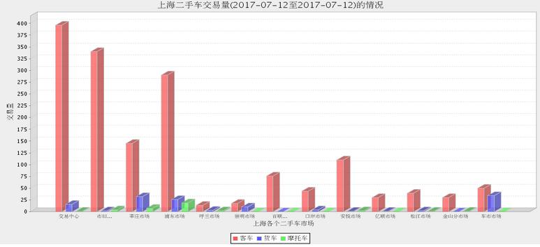 上海二手车2017年7月11日与12日交易数据 均价提高