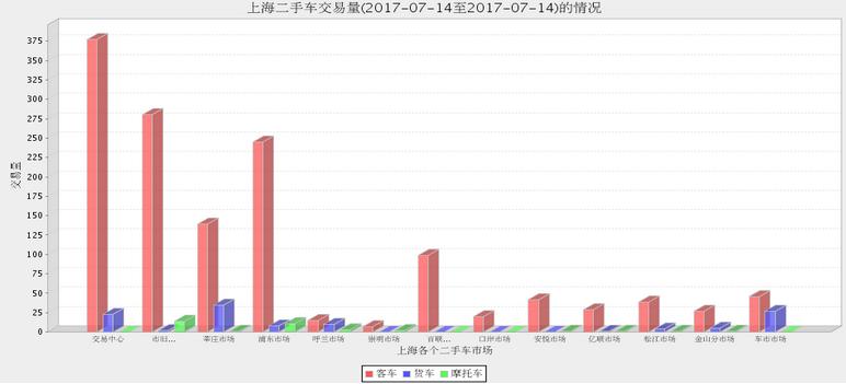 上海二手车:2017年7月13日与14日数据 高档车销售增加