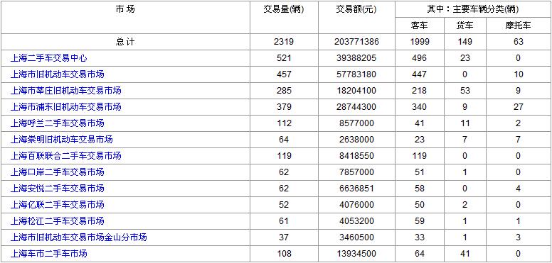 上海二手车交易数据:2017年7月14日和17日对比 差异的原因