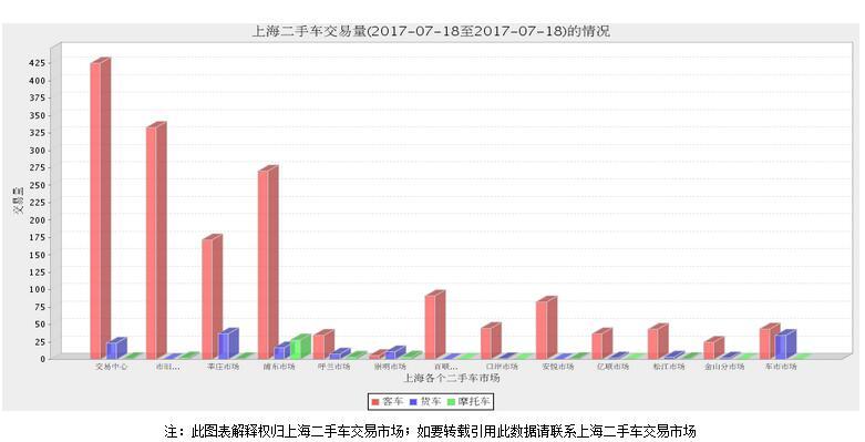 上海二手交易车数据 2017年17日和18日对比