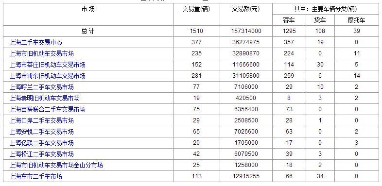 上海二手车:2017年7月19日与20日交易数据情况