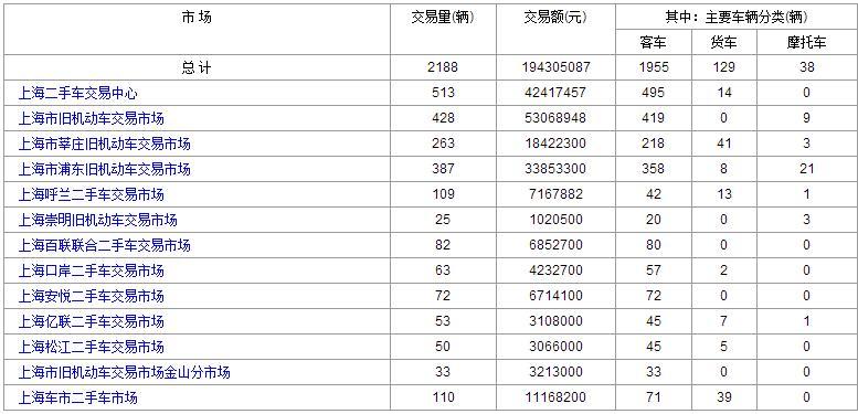 上海二手车:2017年7月21日与24日成交数据对比 上升趋势明显