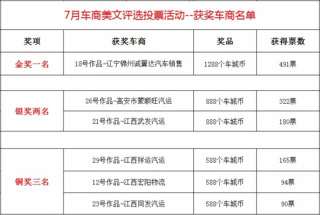中国二手车城7月投票活动--中奖名单公示!