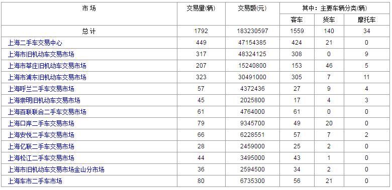 2017年8月2日上海二手车交易数据