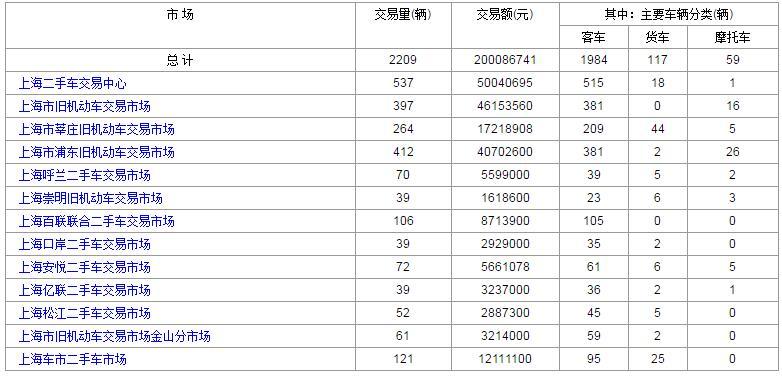 上海二手车:2017年8月4日与7日成交数据对比 4日高档车出售较多