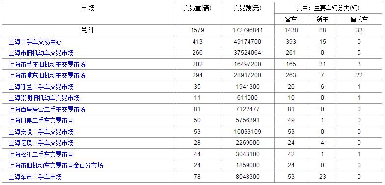 上海二手车:2017年8月9日与10日成交数据对比