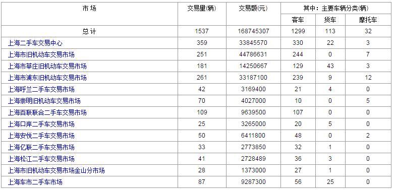 上海二手车:2017年8月17日与18日成交数据对比