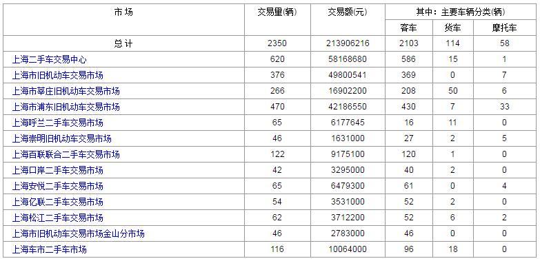 上海二手车:2017年8月18日与21日成交数据对比