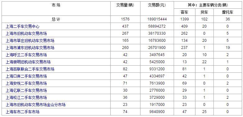 上海二手车:2017年8月24日与25日成交数据对比