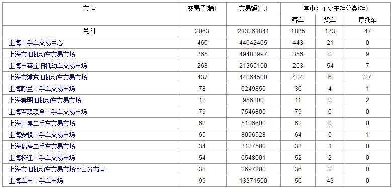 上海二手车:2017年8月28日与29日成交数据对比