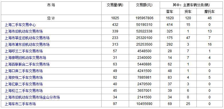 上海二手车:2017年9月4日与5日成交数据对比