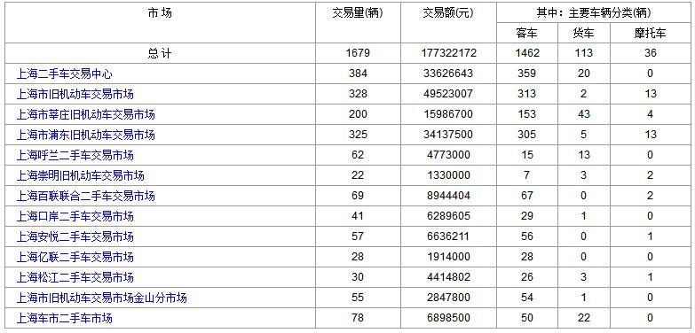 上海二手车:2017年9月5日与6日成交数据对比