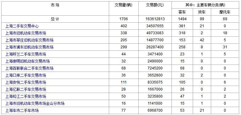 上海二手车:2017年9月6日与7日成交数据对比