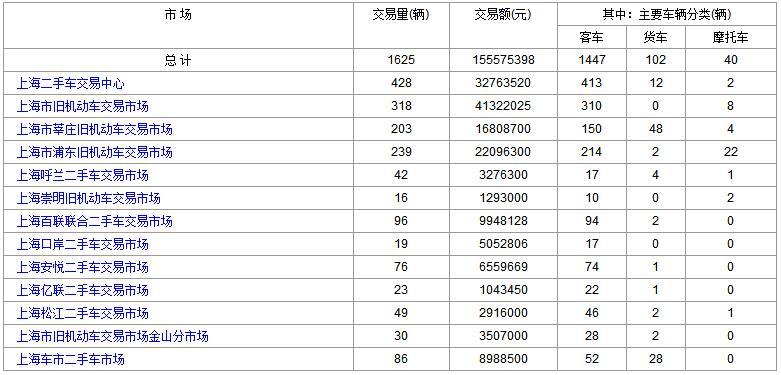 上海二手车:2017年9月7日与8日成交数据对比