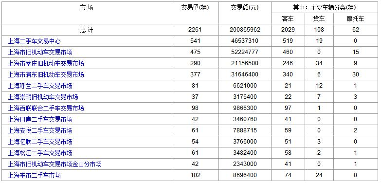 上海二手车:2017年9月8日与11日成交数据对比