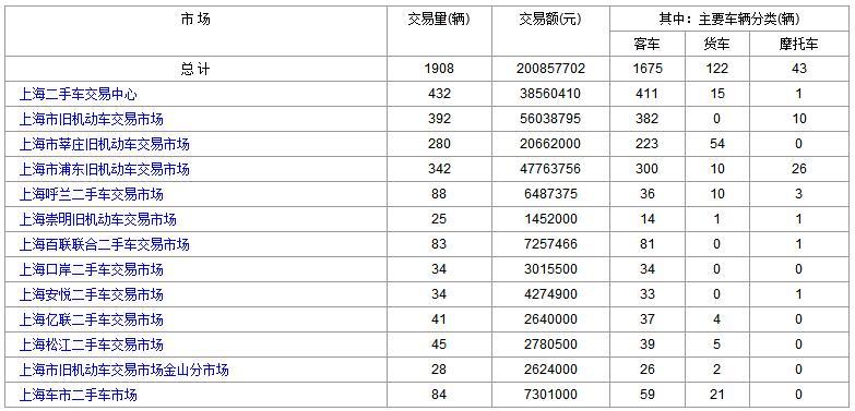 上海二手车:2017年9月12日与13日成交数据对比