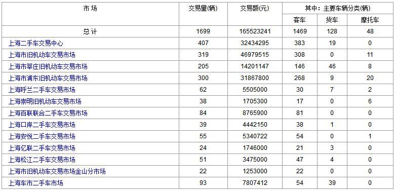 上海二手车:2017年9月13日与14日成交数据对比