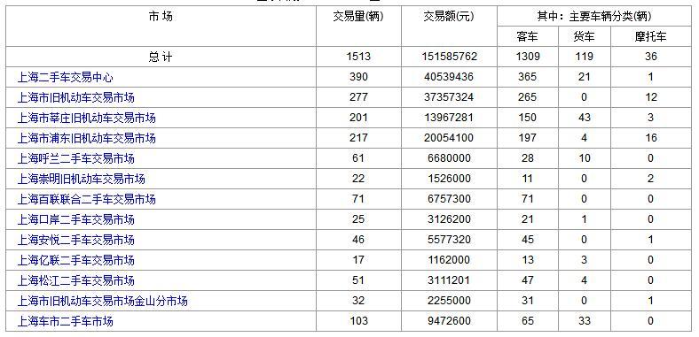上海二手车:2017年9月14日与15日成交数据对比