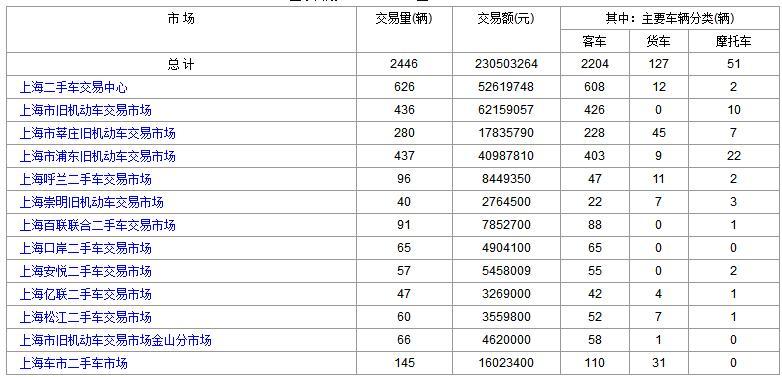 上海二手车:2017年9月15日与18日成交数据对比