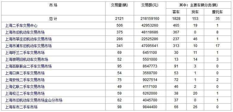 上海二手车:2017年9月20日与21日成交数据对比