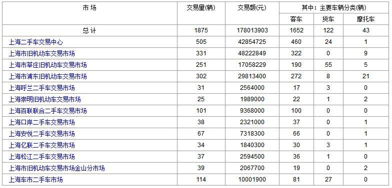 上海二手车:2017年9月21日与22日成交数据对比
