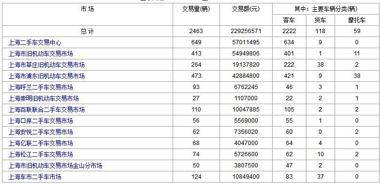 上海二手车:2017年9月22日与25日成交数据对比
