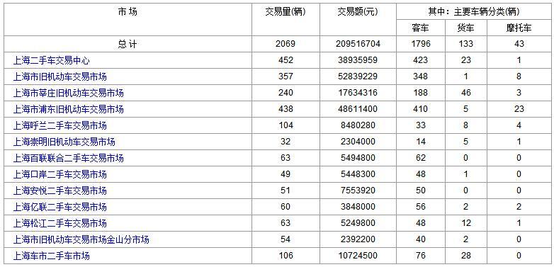 上海二手交易市场: 2017年9月25日和26日数据对比
