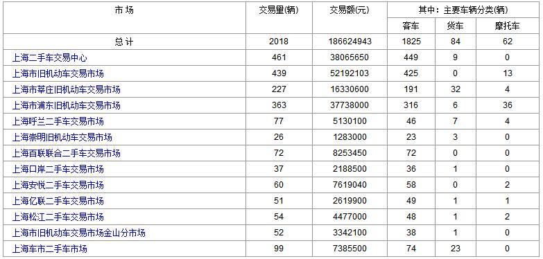 上海二手车:2017年10月9日与10日成交数据对比
