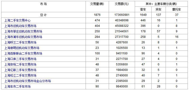 上海二手车:2017年10月1日与2日成交数据对比
