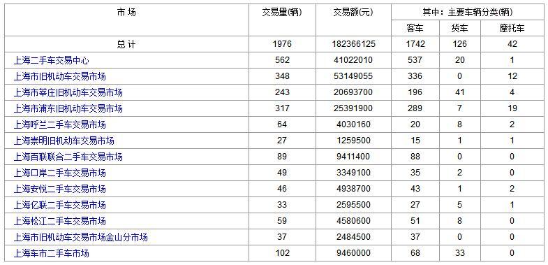上海二手车:2017年10月18日与19日成交数据对比