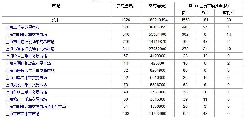 上海二手车:2017年10月19日与20日成交数据对比