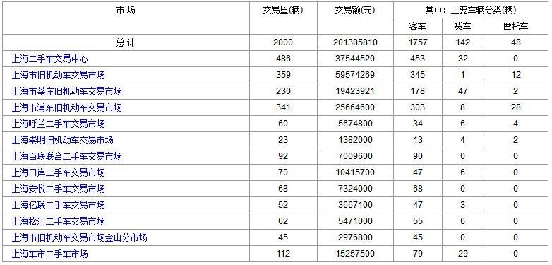 上海二手车:2017年10月25日与26日成交数据对比